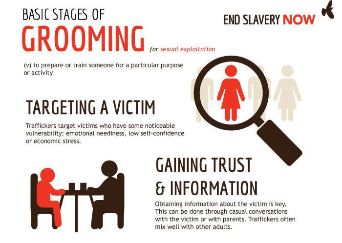 Grooming sexual exploitation